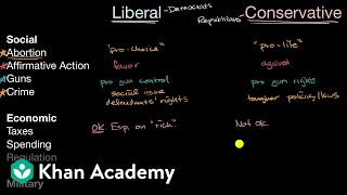Ideologies of political parties in the United States | US government and civics | Khan Academy