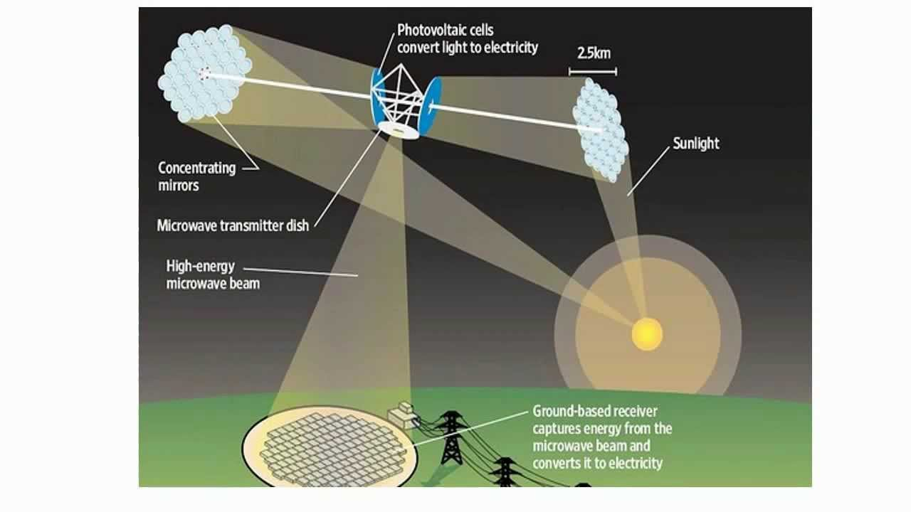 Solar Satellite Power System Ppt Space Based Solar Power Ppt