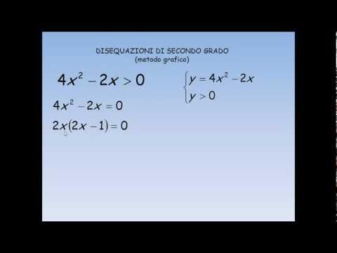 Disequazioni di secondo grado (metodo grafico)