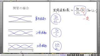高校物理解説講義:「弦と気柱の振動」講義15
