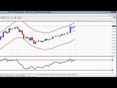 300 percent gain made in 5 weeks trading the simple Envelope/RSI system