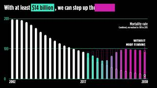 AIDS.TB.Malaria. Step Up The Fight.