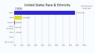 History of Race & Ethnicity in the United States (1610-2060)