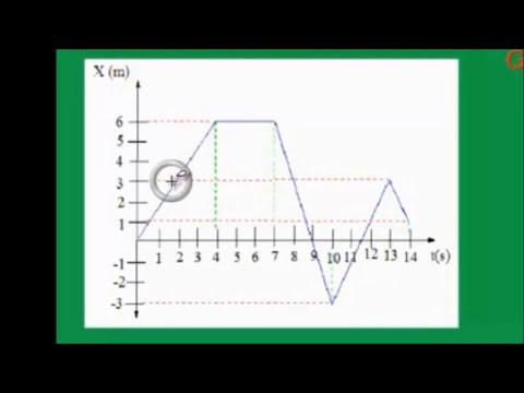 Fisica interpretacion de graficas de Distancia (pocision) vs tiempo.