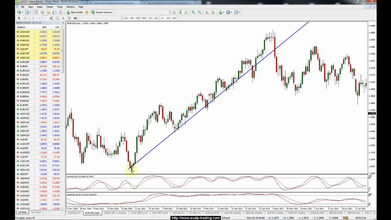Was ist forex trading lernen