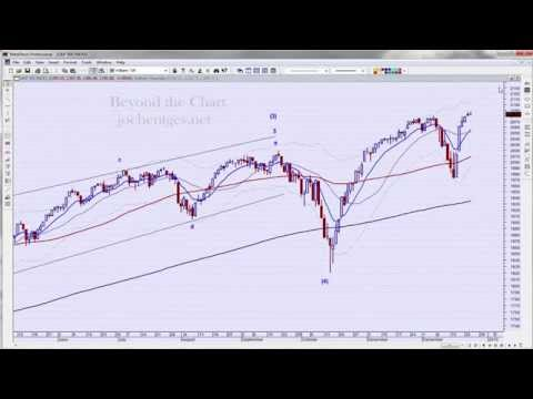 Technical Analysis of Stock Market 12/24/14