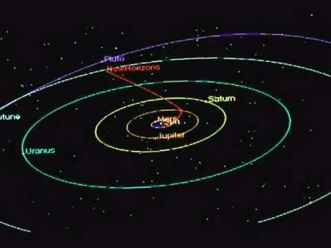 New Horizons Spacecraft Trajectory to Pluto