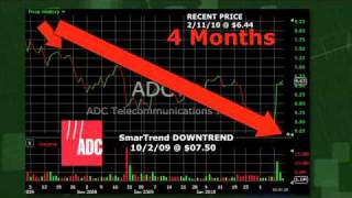 ADC Telecommunications (NASDAQ:ADCT) Stock Trading Idea: 14.1% Return in 4 Months
