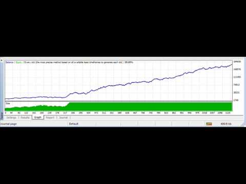 Forex trading profit factor