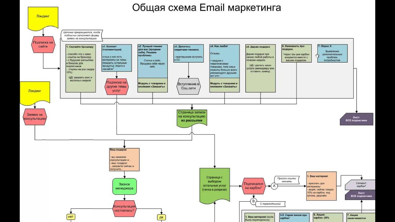 Общая схема маркетингового анализа