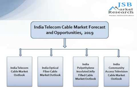 JSB Market Research: India Telecom Cable Market Forecast and Opportunities, 2019