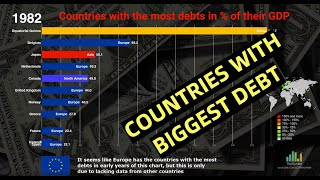 Top 10 Countries with the most debts from 1980-2023 Ranking History