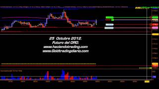 Haciendo Trading con LBal.  25 Octubre 2012.