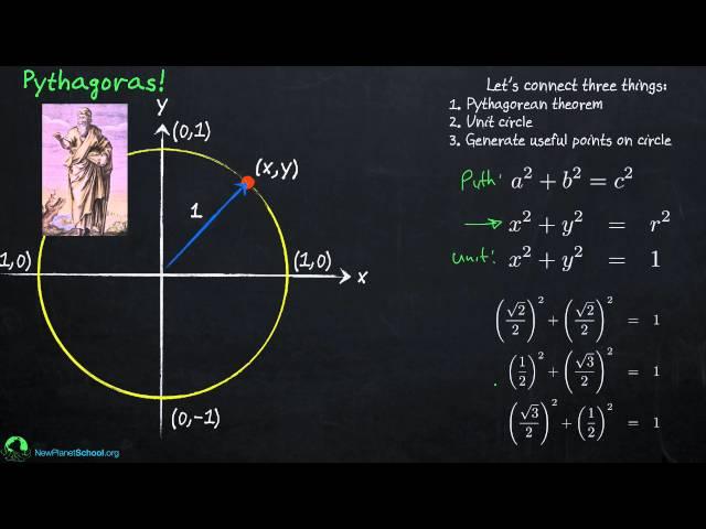 Trigonometry: Unit Circle