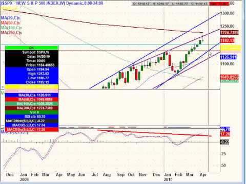 April 18, 10 Weekend Edition - Stock Market Analysis