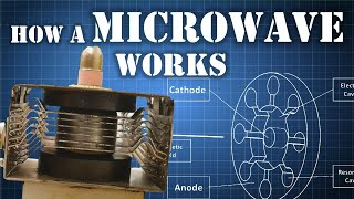 What is a MAGNETRON - How Does it Work