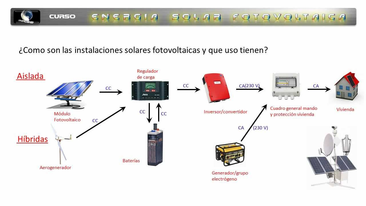 5 Curso E S Fotovoltaica Solea Tipos De Instalaciones
