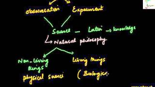 1st Year Physics Chapter 1 introduction Of Physics in Urdu