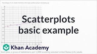 Scatterplots — Basic example | Math | New SAT | Khan Academy