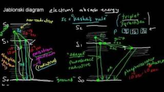 lecture 4 part 1 (fluorescence, Jablonski diagram)