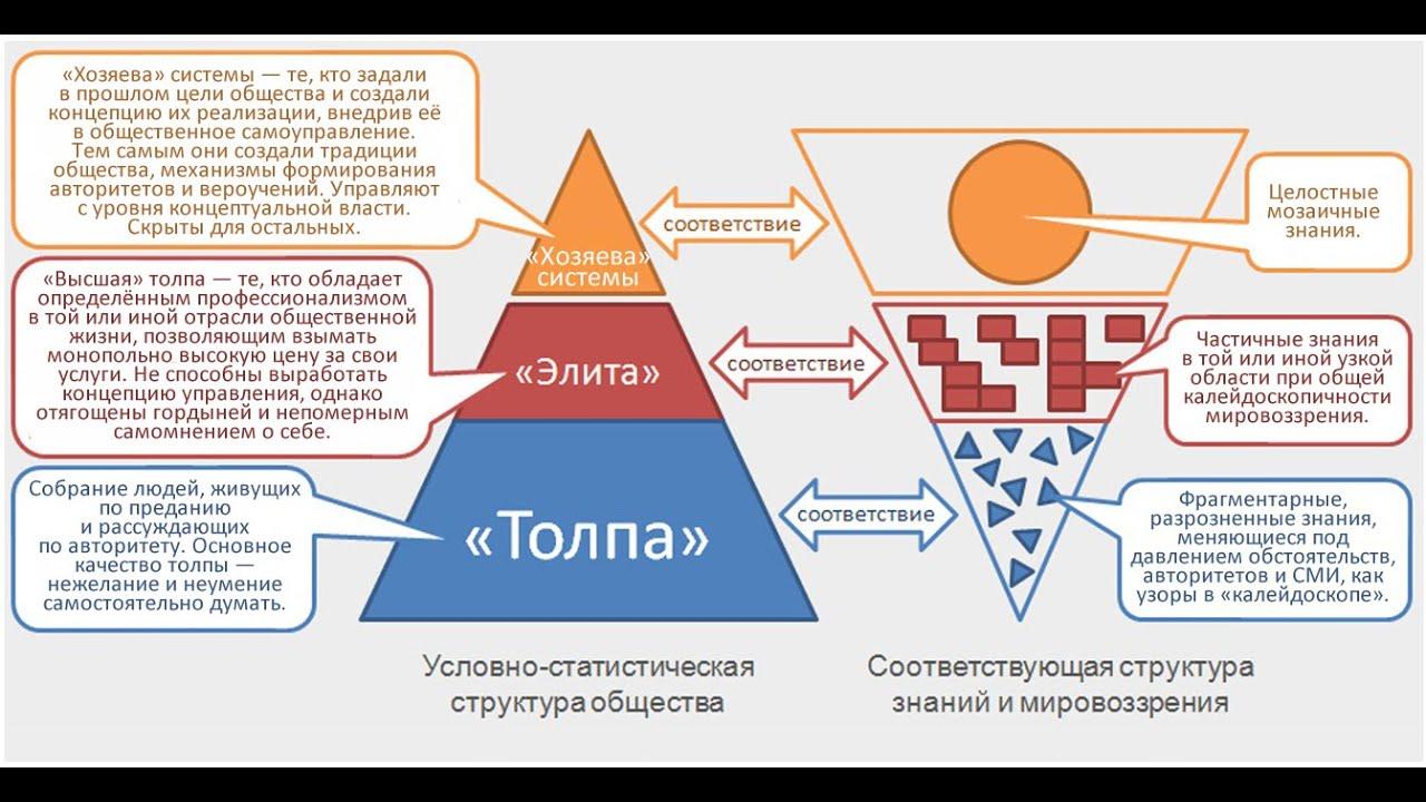 Схема глобального управления миром