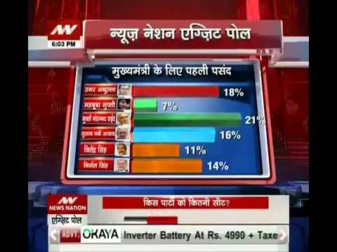 News Nation Exit Poll: Mufti Mohammad Sayeed favourite CM candidate in J&K