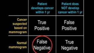 Medical Testing: False Positive and False Negative
