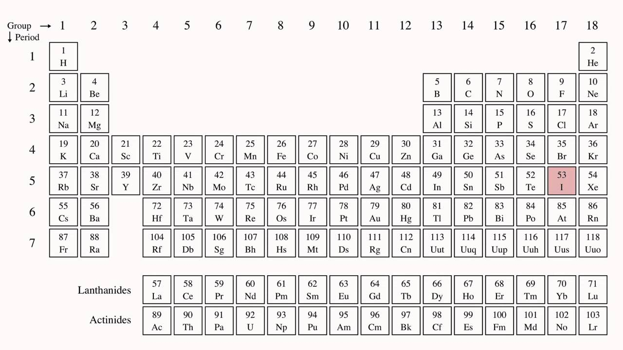 New the periodic table song download mp3 table the download song periodic mp3 new table the periodic elements with youtube are urtaz Choice Image