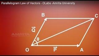 Laws of parallelogram bangla সামান্তরিক সূত্র