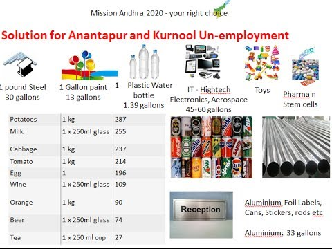Rich Andhra - Solution for Unemployment and Financial District by Chandrasekhar Buddha