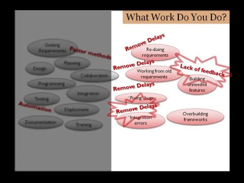 How Delays Cause Waste: A Main Tenet of Lean