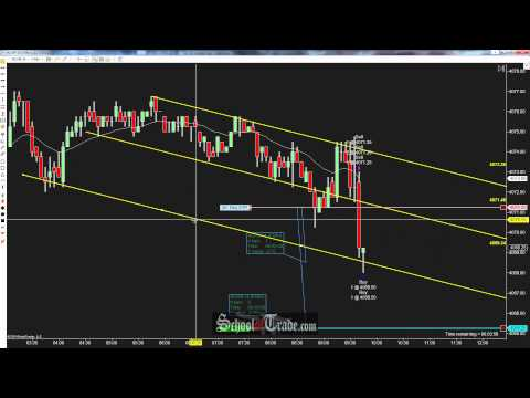 Channel Breakout Trading The NASDAQ Futures; SchoolOfTrade.com