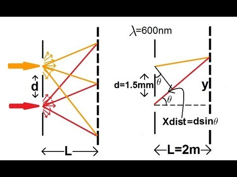 Physics - Interference of Light (4 of 8) Young's Double Slit