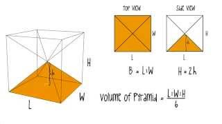 Volume of a Pyramid, simple explanation