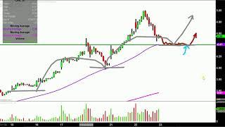 Chesapeake Energy Corporation - CHK Stock Chart Technical Analysis for 05-22-18