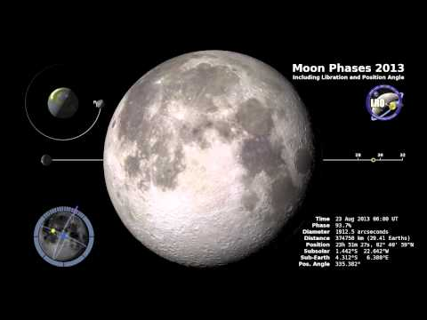 Moon phases for 2013