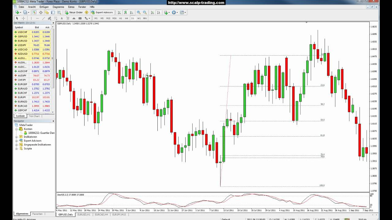 Forex forex trading tipps