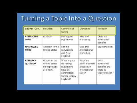 What is Research : Choosing Your Topic