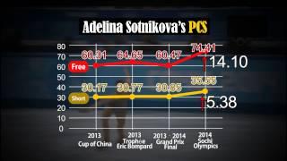 History Repeats Itself: Figure Skating Scandal in Sochi.  - Adelina Sotnikova, Yuna Kim