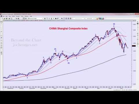 Compression Day | Technical Analysis of Stock Market