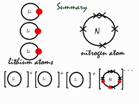 this is how the ionic bond forms in lithium nitride  li3n