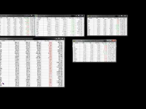 Stock Market Trading Afternoon Upate CMG FCX LVS Trade Management
