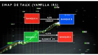AFIB 2012 - Swaps de Taux _ Asset Swaps (version courte) - ESILV Finance