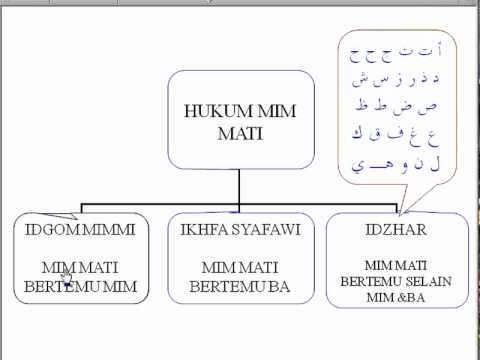 Belajar  Tajwid / Qur