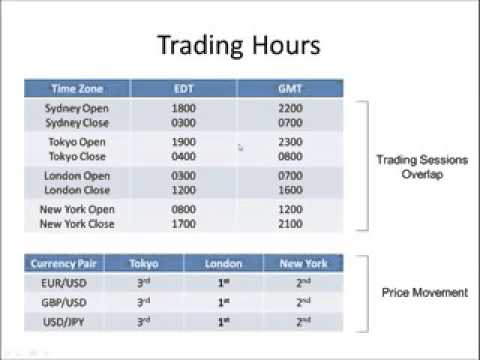 best forex trading hours gmt, est aest 2 youtube