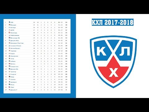 Хоккей. КХЛ 2017/2018. Результаты. Расписание. Турнирная таблица. 13-я неделя