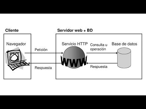 Arquitectura de una aplicación web