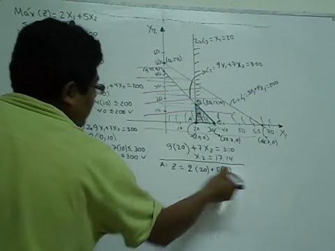 Programación Lineal. Método Gráfico.