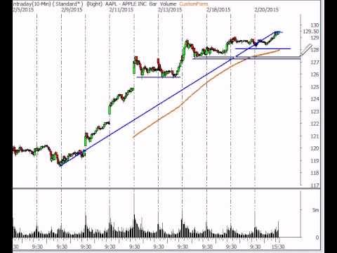 Stock Market Analysis for Week Ending Feb 20 2015