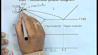 Mod-01 Lec-23 Iron-Carbon Phase Diagram